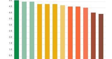 DOM MACEDO COSTA CONTINUA EM DESTAQUE NA EDUCAÇÃO MUNICIPAL COM O IDEB MAIOR QUE MUNICÍPIOS VIZINHOS